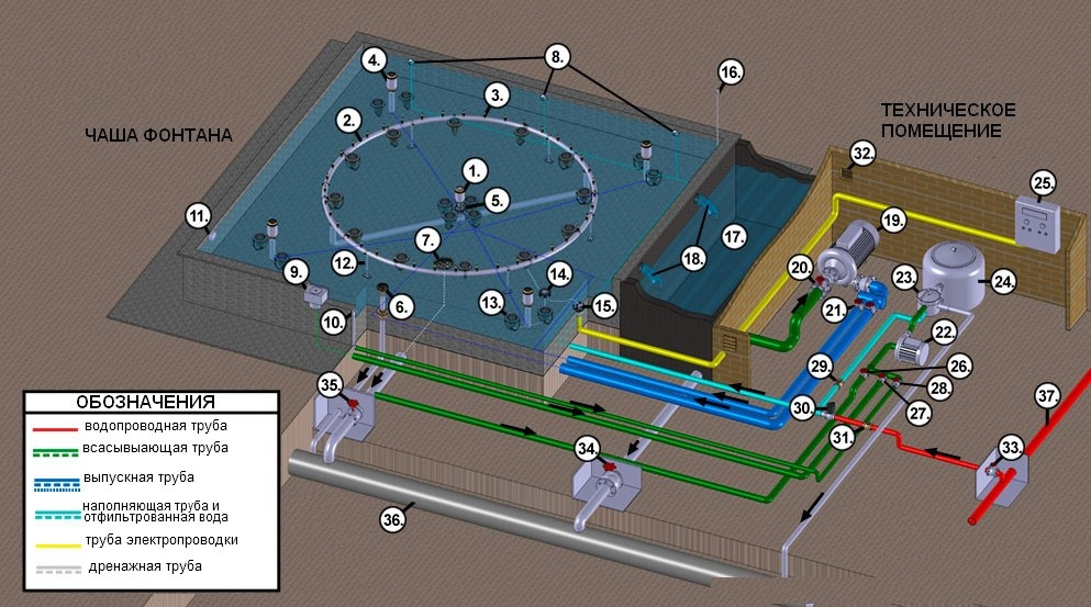 Автоматизация фонтанов