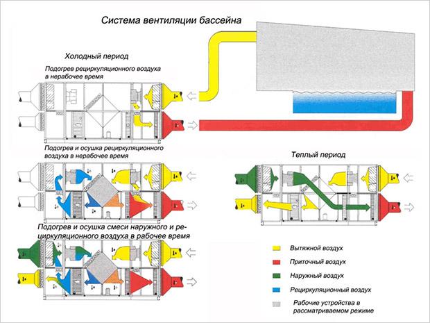 Система вентиляции бассейна