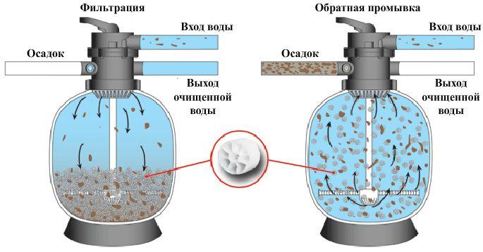 Озонаторы для бассейнов своими руками