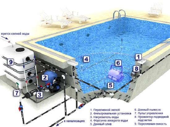 Закладные детали для бассейна