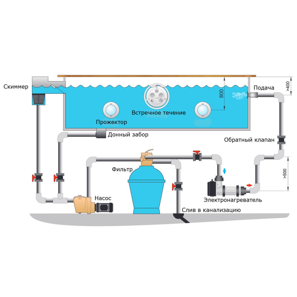 Проточный водонагреватель для бассейна