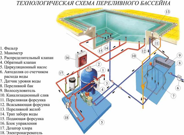 Состав, структура и схема работы переливной системы