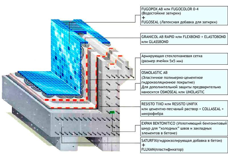 Схема послойной укладки облицовочного слоя с гидроизоляцией и вспомогательными материалами