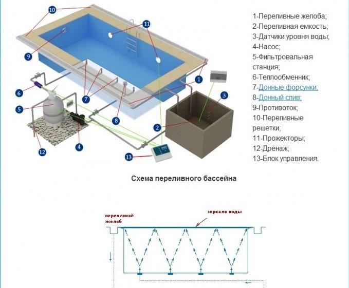 Такой же комплект переливного оборудования и схема очистки используются и в фонтанных системах