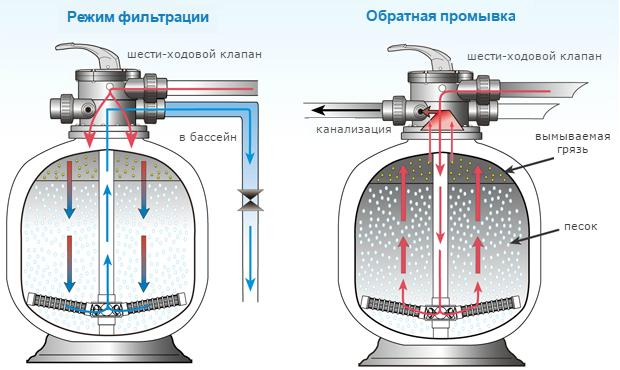 Песочные фильтры для бассейна