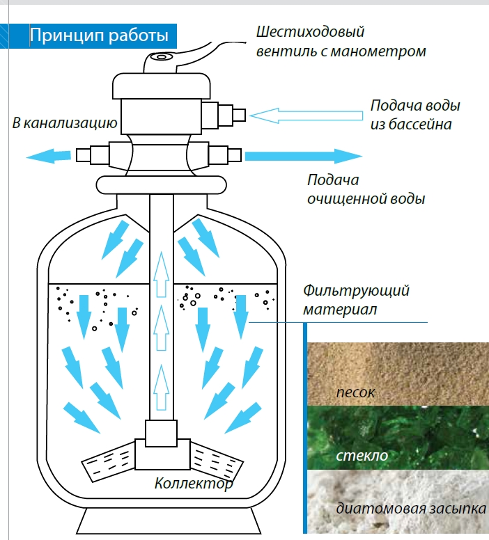 Самый лучший фильтр для очистки воды в бассейне
