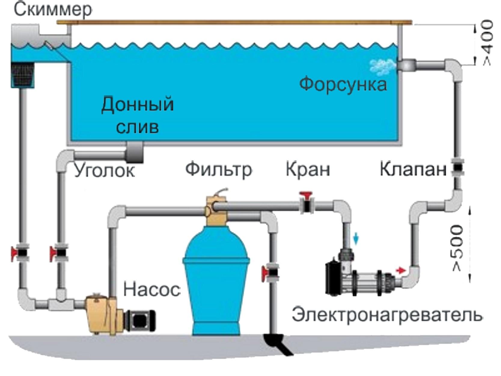 Системы фильтрации и очистки воды в разных бассейнах